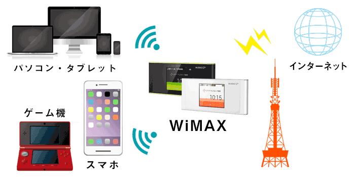 WiMAXでスマホやパソコンにインターネット接続