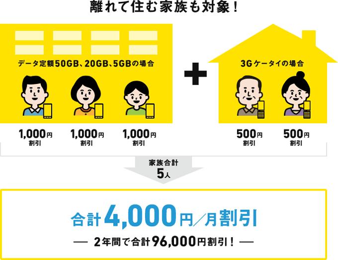 SoftBank光 おうち割