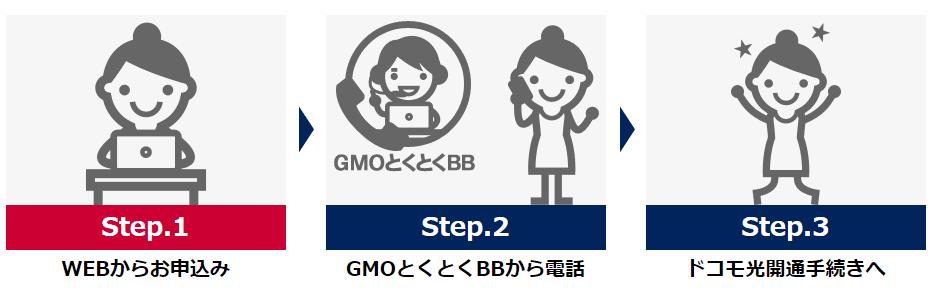 GMOドコモ光申し込みの流れ