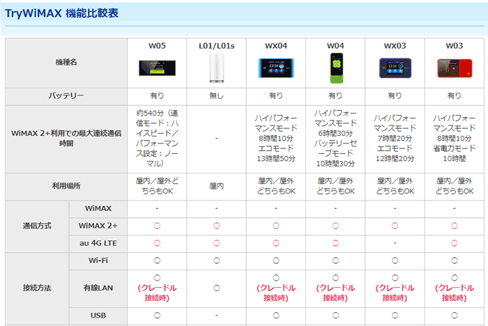 TryWiMAX 貸出ルーター