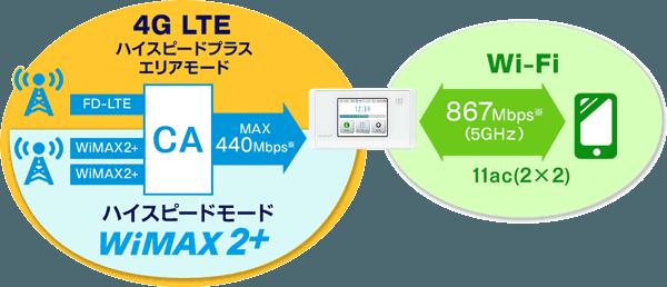 下り最大440Mbps 高速通信 4G LTEエリア