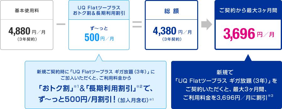 UQ WiMAX 月額料金割引 キャンペーン