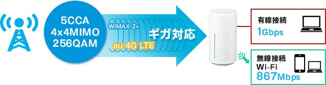 Speed Wi-Fi HOME L02 下り最大速度 1Gbps