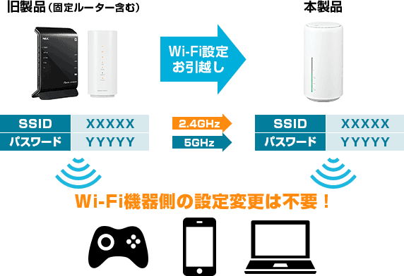 Speed Wi-Fi HOME L02 Wi-Fi設定お引越し