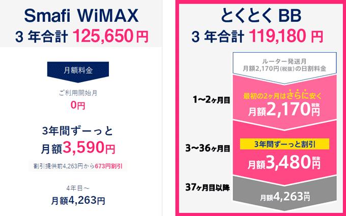 Smafi WiMAX GMOとくとくBB WiMAX 2+ 比較