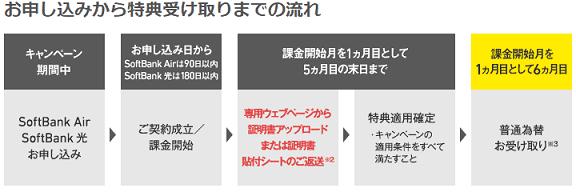 SoftBank Air キャンペーン