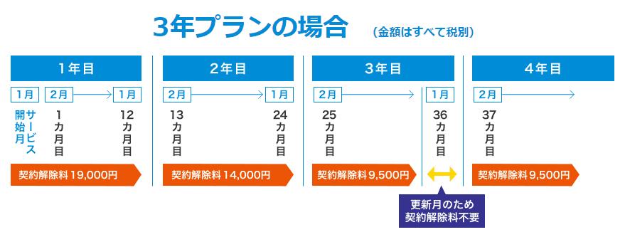 BIGLOBE WiMAX 2+ 契約期間 解約金 違約金