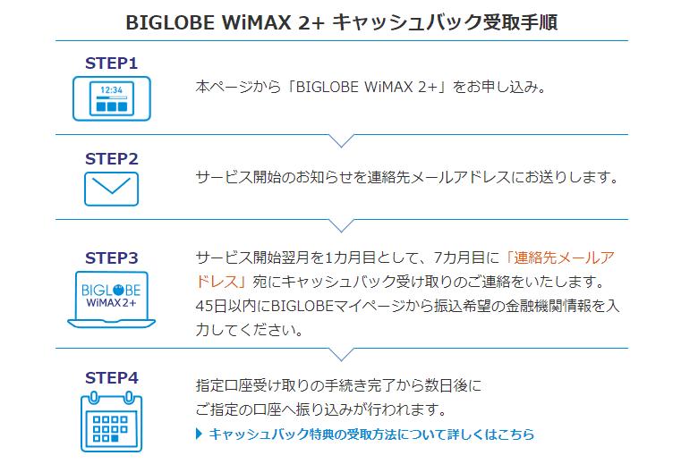 BIGLOBE WiMAX 2+ キャッシュバック受取手順