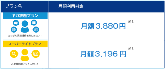 Drive WiMAX 月額料金 プラン