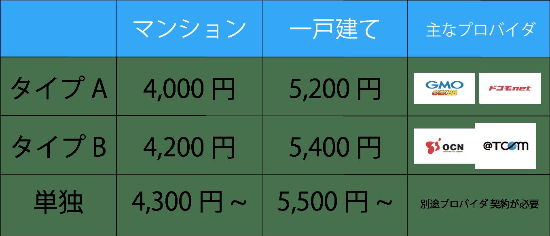 ドコモ光 料金表 プロバイダ