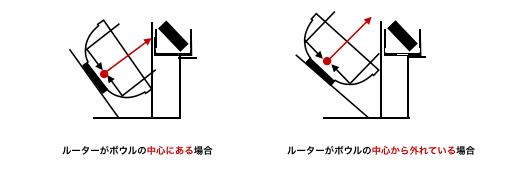 WiMAX アンテナ パラボナ 注意点