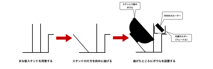 WiMAX アンテナ パラボナ 作り方
