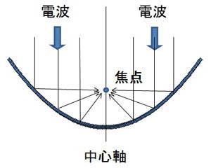 WiMAX アンテナ パラボナ 構造