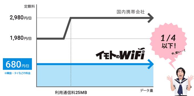 イモトのWiFi 料金比較