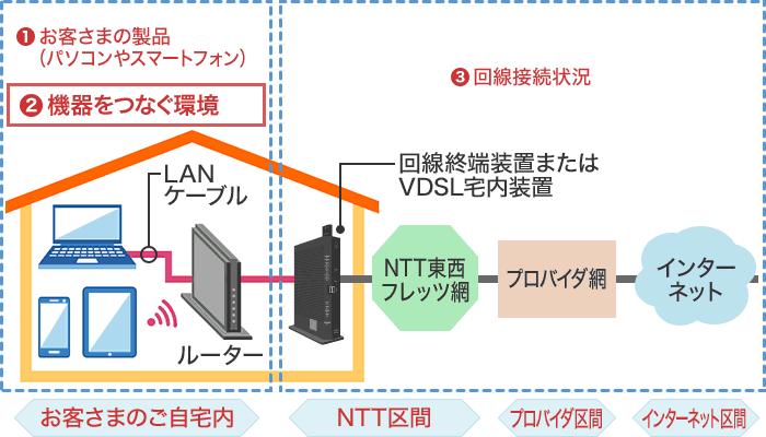 ドコモ光 ネットワーク